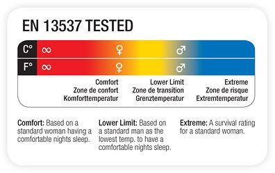 Что такое Европейский стандарт спальных мешков EN13537