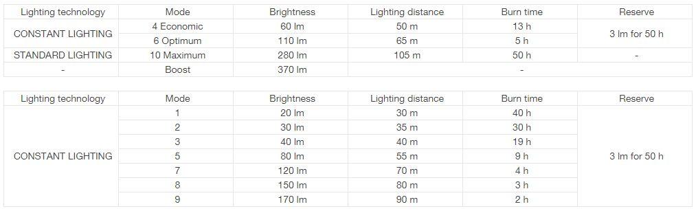 Налобный фонарь Petzl Myo RXP - фото 9
