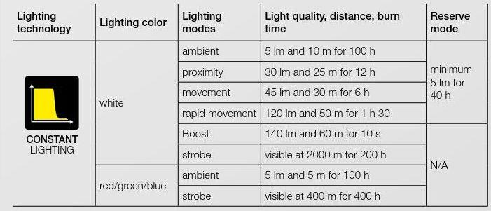 Налобный фонарь Petzl TACTIKKA + RGB - фото 8